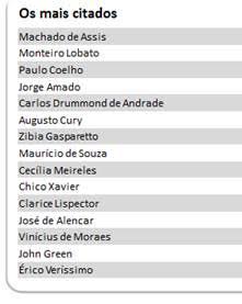 Saiba quais são os autores mais citados pelos brasileiros